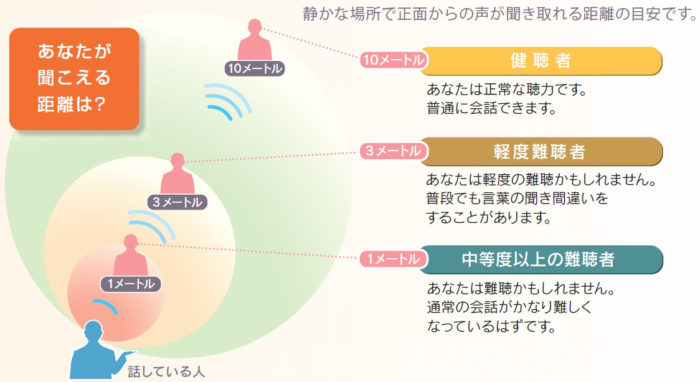 声が聞き取れる距離で目安聴力を知る
